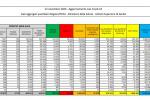 37.978 nuovi contagi e 636 decessi in 24 ore