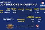 Coronavirus, in Campania 3166 casi positivi e 34 decessi