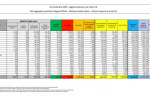 In Italia 23.232 nuovi contagi e 853 morti, boom decessi