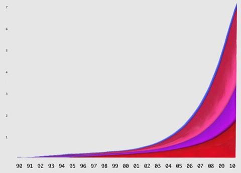 Boing Boing osserva Tra il 1995 e il 2006, la quantità totale di traffico Web è passata da circa 10 terabyte al mese a 1.000.000 di terabyte