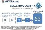 Reggio: scuole chiuse a San Ferdinando, si valuta la zona rossa