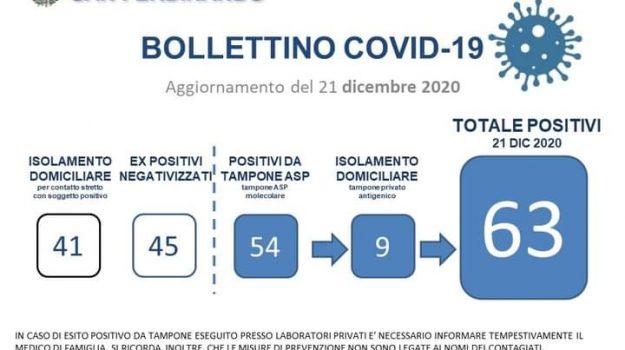 coronavirus, scuole chiuse, Reggio, Cronaca