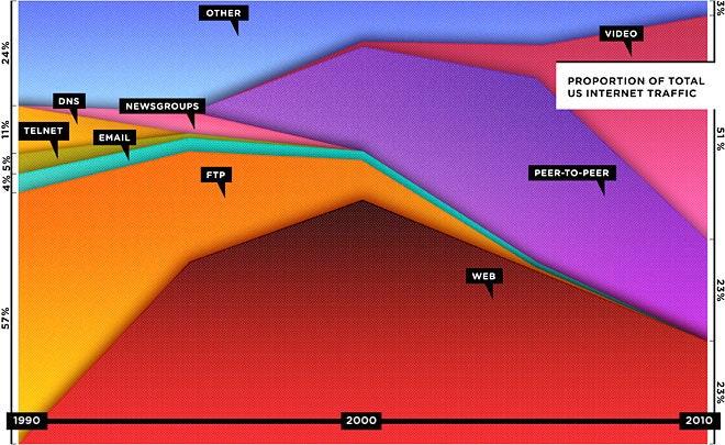 """Grafico di Wired del 1990 """"tHE WEB IS DEAD"""""""