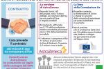 AstraZeneca-Ue, lo scontro - INFOGRAFICA