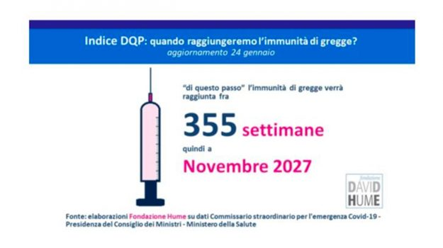 """Covid, Fondazione Hume. """"Per immunità di gregge dobbiamo aspettare novembre 2027"""""""