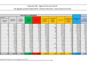 Coronavirus, 11.629 nuovi casi e 299 decessi in 24 ore
