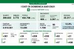 Coronavirus, in Lombardia 1709 nuovi casi e 36 decessi