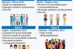 Messina, non è ancora possibile vaccinare ultraottantenni. Il via forse da 1 febbraio