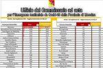 Covid: i sindaci di Capo d'Orlando e Sant'Agata Militello smentiscono i dati diffusi sul web