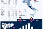Vaccino Covid, Italia seconda in Europa con 67.461 vaccinati. Ecco i dati di Calabria e Sicilia