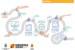 Mobilità sostenibile a Messina, il piano ai nastri di partenza