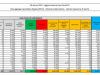 Coronavirus, 23.987 nuovi casi e 457 decessi in 24 ore