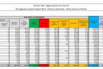 Coronavirus, 25.735 nuovi casi e 386 decessi in 24 ore