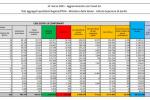 Coronavirus, 26.824 nuovi casi e 380 decessi in 24 ore