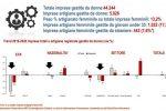 Donne e imprese in Calabria: 16mila lavoratrici in meno nel terzo trimestre 2020