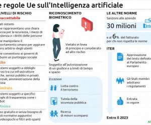 L'Ue contro la sorveglianza di massa, l'intelligenza artificiale sia etica