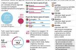 La spesa italiana dei fondi Ue per efficienza immobili è sotto al 20%