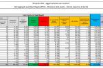 Covid, 18.938 nuovi casi, su 718 decessi pesa ricalcolo Sicilia