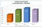 Sicilia, vaccinati quasi 100mila componenti del personale scolastico DATI