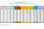 Coronavirus, 10.176 nuovi casi e 224 decessi nelle ultime 24 ore