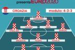 """Euro 2020 Girone D, """"Gazzetta presenta"""": Croazia, tra le grandi ad honorem, ma... ASCOLTA IL PODCAST"""