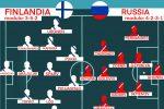 Euro 2020, live probabili formazioni seconda giornata Finlandia-Russia, Turchia-Russia, Italia-Svizzera. Ok Berardi, gioca Toloi