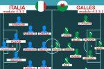 Euro 2020, probabili formazioni terza giornata. Italia-Galles: dentro Emerson, Acerbi, Verratti, Belotti e Chiesa