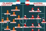 Euro 2020, live probabili formazioni seconda giornata. Dove vedere le partite, tutti gli stadi degli Europei