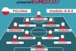 """Euro 2020 Girone E, """"Gazzetta presenta"""": ecco la Polonia ha il cuore tricolore e il bomber dei bomber ASCOLTA IL PODCAST"""