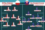Euro 2020, infortuni e probabili formazioni aggiornate delle 24 Nazionali. Oggi la Spagna. Italia, ok Berardi e Verratti