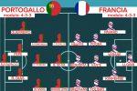 Euro 2020, probabili formazioni live terza giornata. Portogallo-Francia: chi sbaglia paga