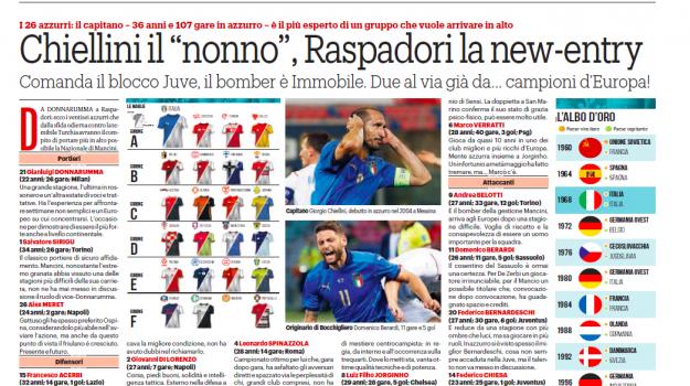 Euro2020, gazzetta del sud, nazionale, speciale, Roberto Mancini, Stefano Fiore, Sicilia, Euro 2020