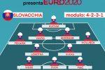 """Euro 2020 Girone E, """"Gazzetta presenta"""": Slovacchia, aggrappati al Milan... dell'Inter ASCOLTA IL PODCAST"""