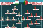 Euro 2020, infortuni e probabili formazioni aggiornate delle 24 Nazionali. Italia, ok Berardi e Verratti. Henderson ko