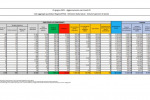 Covid, 753 nuovi contagi e 56 decessi