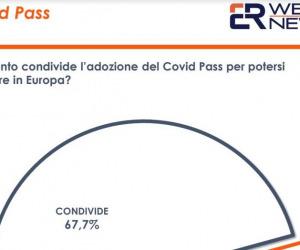 Covid, il Green Pass piace a due italiani su tre