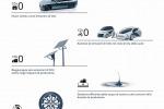 Giornata Ambiente, obiettivo Toyota zero emissioni entro il 2050