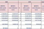 Opere incompiute nazionali in calo, ma il dato resta alto: 133 in Sicilia e 33 in Calabria