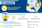Ansia e Covid, il 56% degli italiani pensa allo psicologo