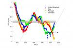 Covid, nuovo algoritmo per la predizione del virus