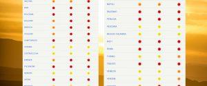 """Nuova ondata di calore: sabato 17 città da """"bollino rosso"""" (massimo rischio). Ecco quali"""