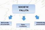 Messina, maxibancarotta: arrestati tre imprenditori, sequestrati una società e 1.5 milioni NOMI E VIDEO