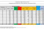 Covid, 5.498 nuovi casi e 75 decessi