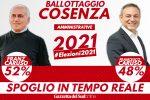 Amministrative 2021: Ballottaggio a Cosenza e Siderno, la diretta dello spoglio su Gazzettadelsud.it