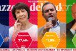 Regionali in Calabria: risultati e commenti delle elezioni in diretta video LIVE