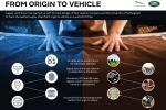 Jaguar Land Rover usa tecnologia Blockchain per sostenibilità pellami