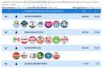 Regionali Calabria: Occhiuto al 54%, Bruni al 27%. Forza Italia primo partito, duello FdI e Lega. Pd al 14%